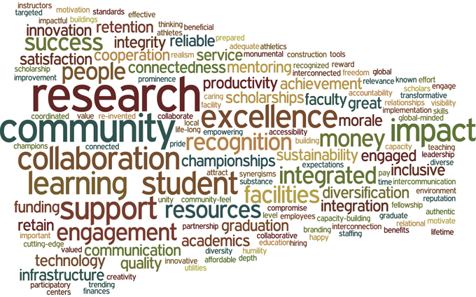 Final wordle from the committees as a whole