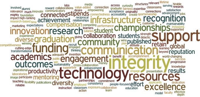 Initial wordle from the committees as a whole