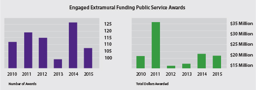 Engaged Extramural Funding Public Service Awards
