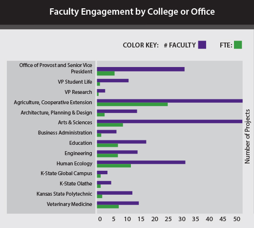 Faculty Engagement by College or Office
