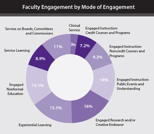 Faculty Engagement by Mode of Engagement