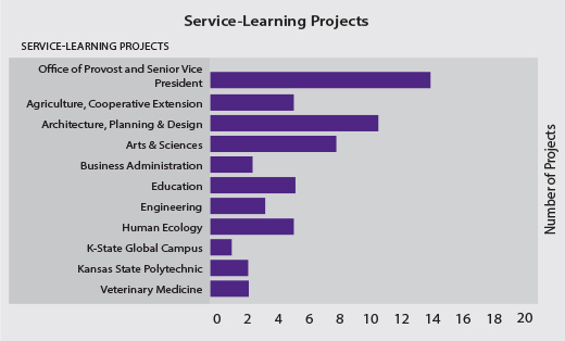 Service-Learning Projects