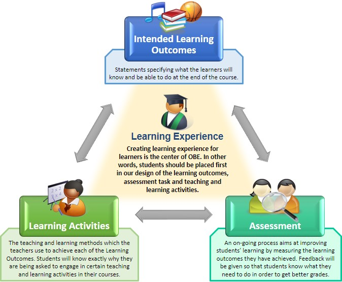 Outcome Based Education
