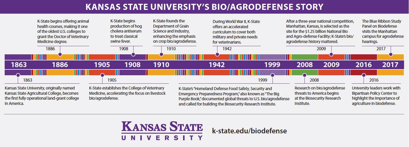 Agro and Biodefense | Kansas State University