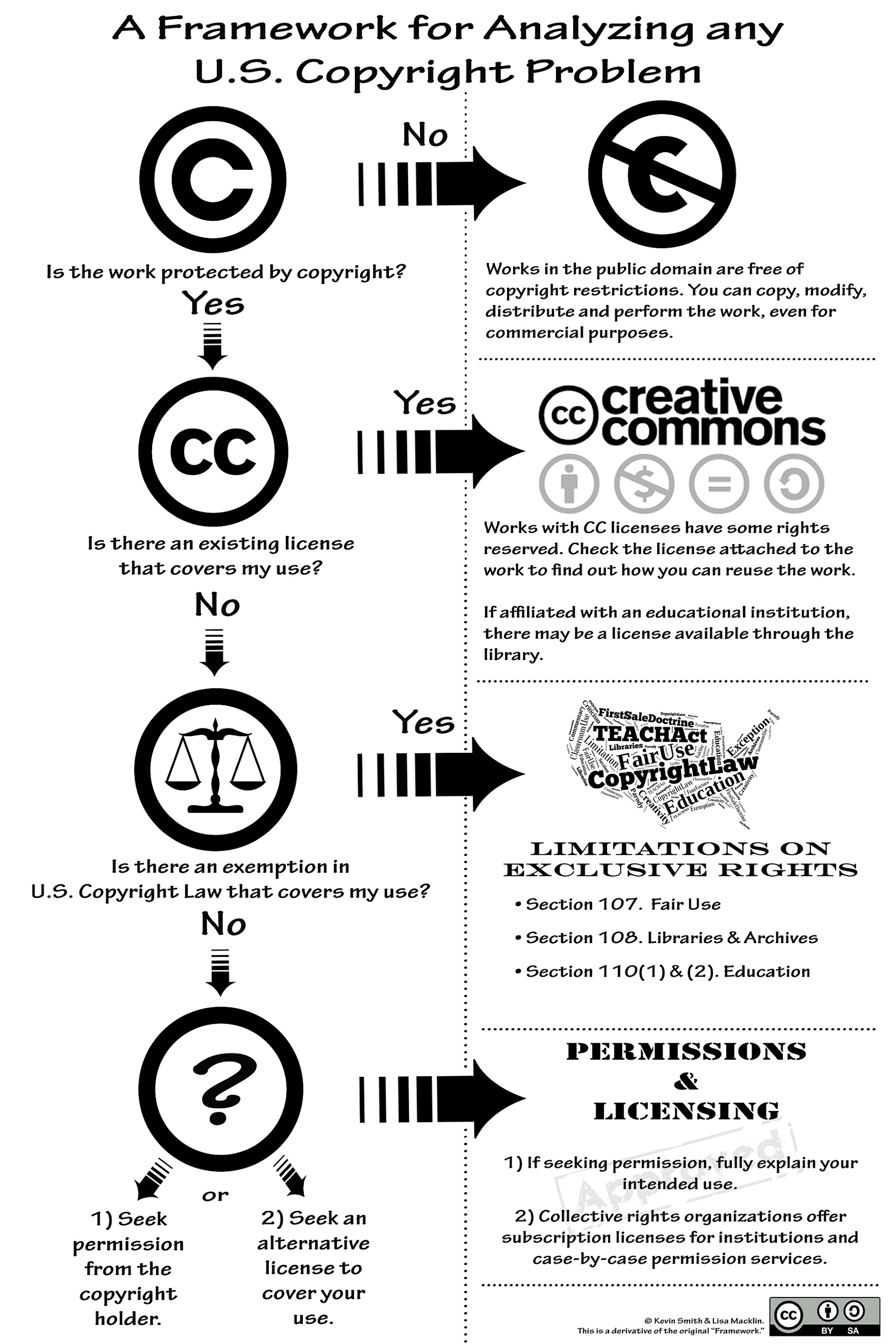 Guidelines for Analyzing Any Copyright Problem
