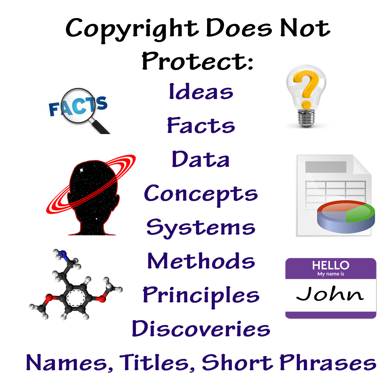 Copyright Does Not Protect