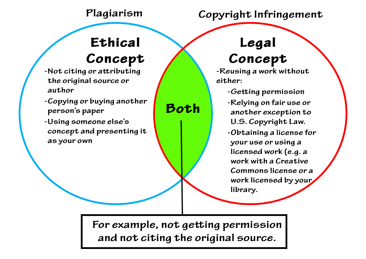 Dissertation Copyright Fair Use