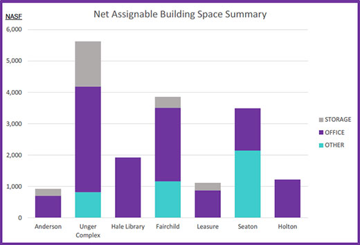 Net assignable building space summary