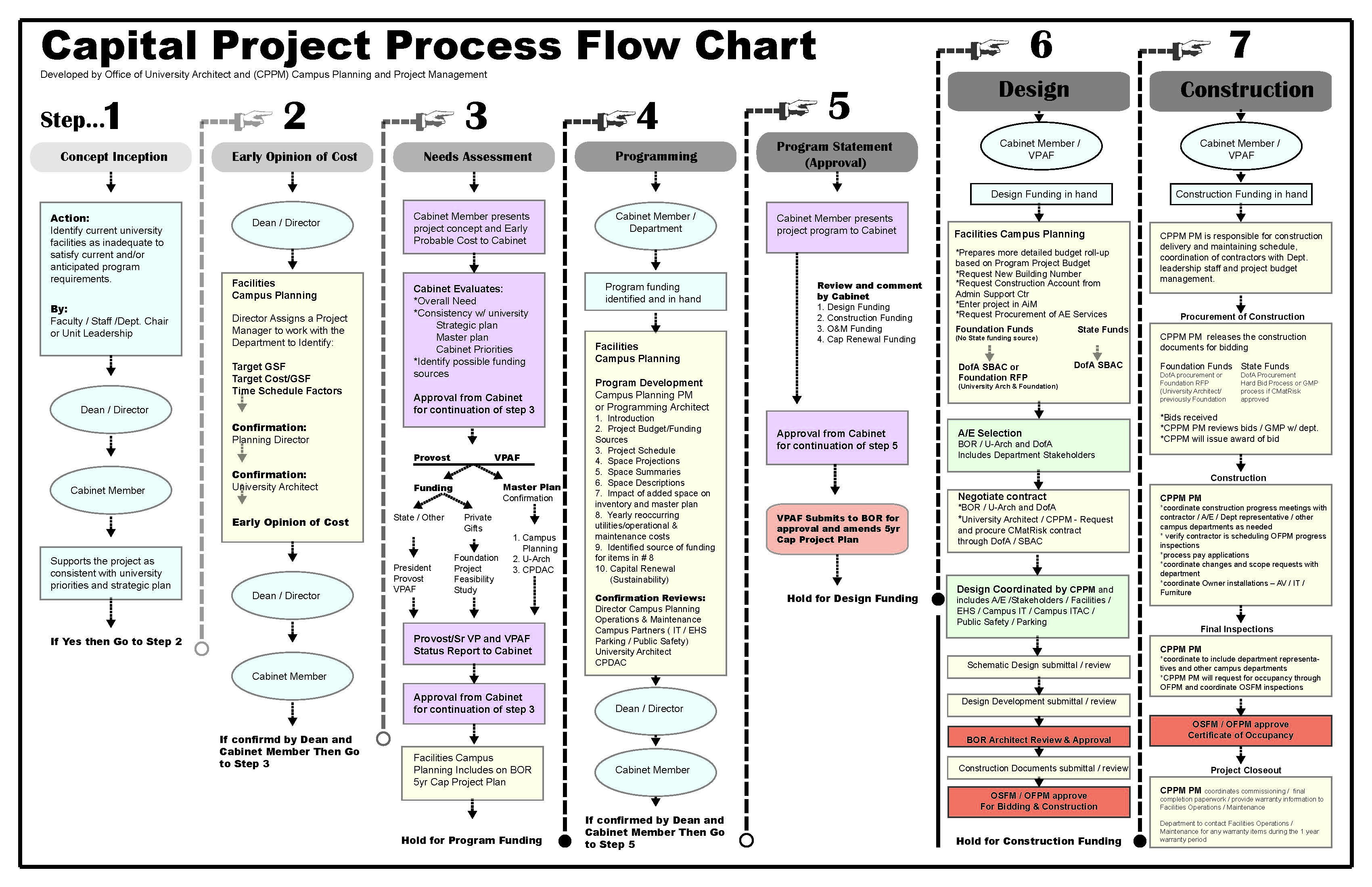 Capital projects capital projects flow chart nvjuhfo Choice Image