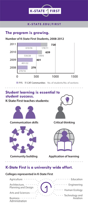 K-State First Infographic Card, page 2