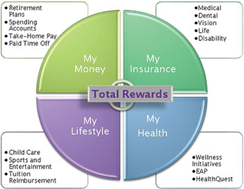 Total Rewards Compensation Strategy Human Capital