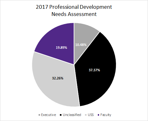 2017-prof-dev-assessment-participation-v2