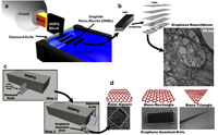 Diamond knife cuts graphite to produce graphene nanoribbons and quantum dots of controlled shape and size at high yields.