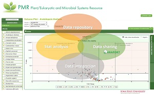 Plant/Eukaryotic and Microbial Systems Resource