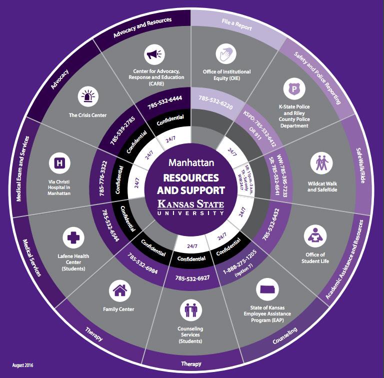 Resource wheel