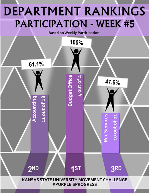 Department participation