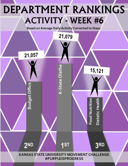 Department activity leaderboard