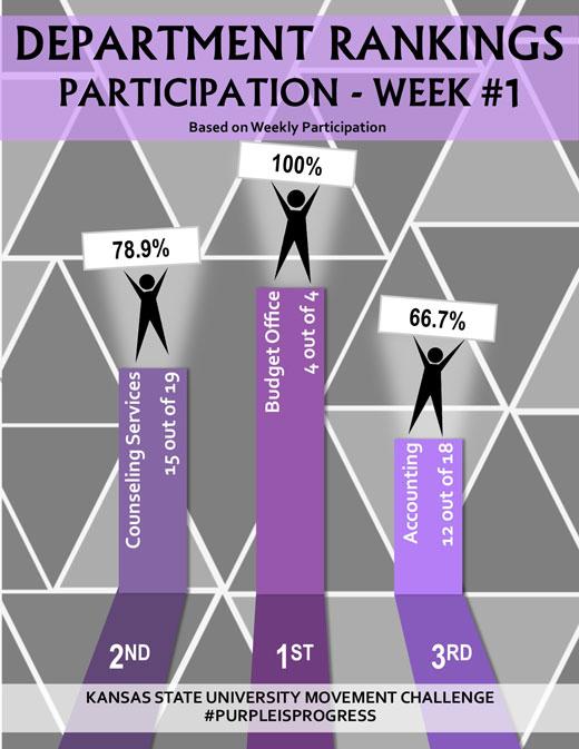 Participation leaderboard