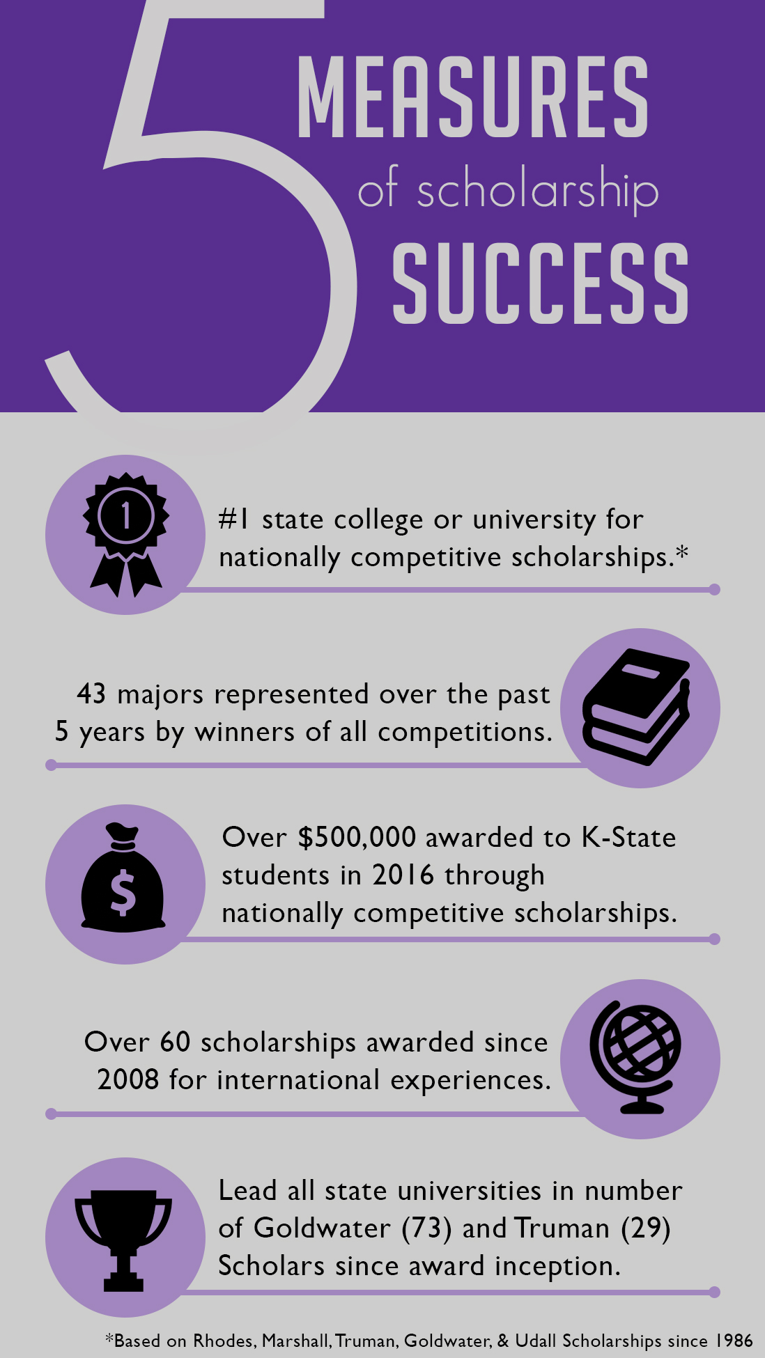 Scholarship Success Graphic - 2016