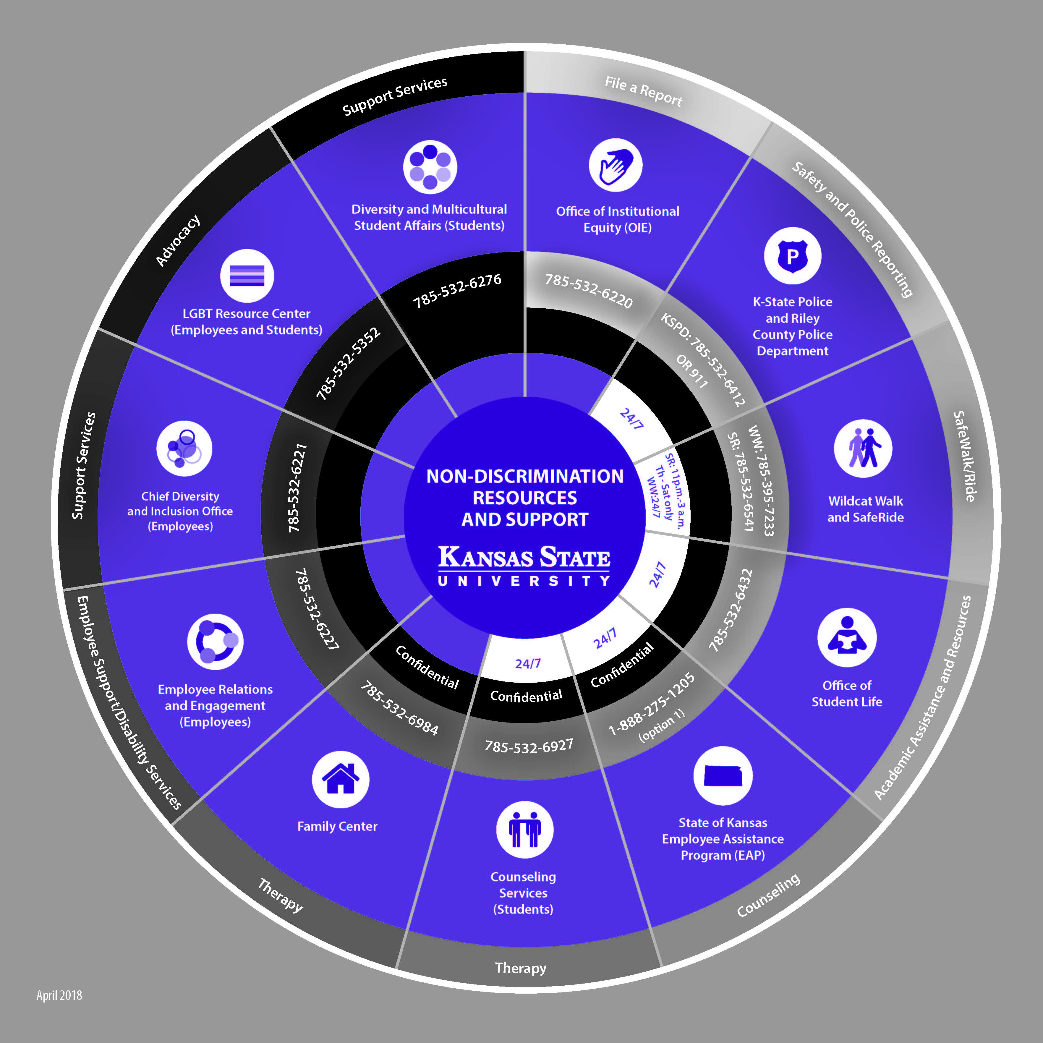 Image of Non-Discription Resource Wheel