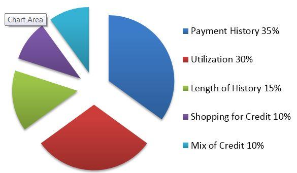 Credit Powercat Financial Counseling Kansas State University