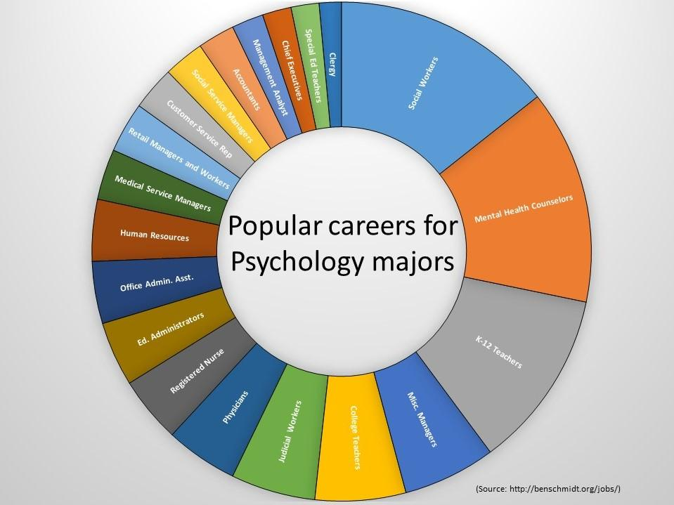 jobs for a psych major