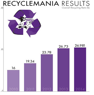 RecycleMania stats