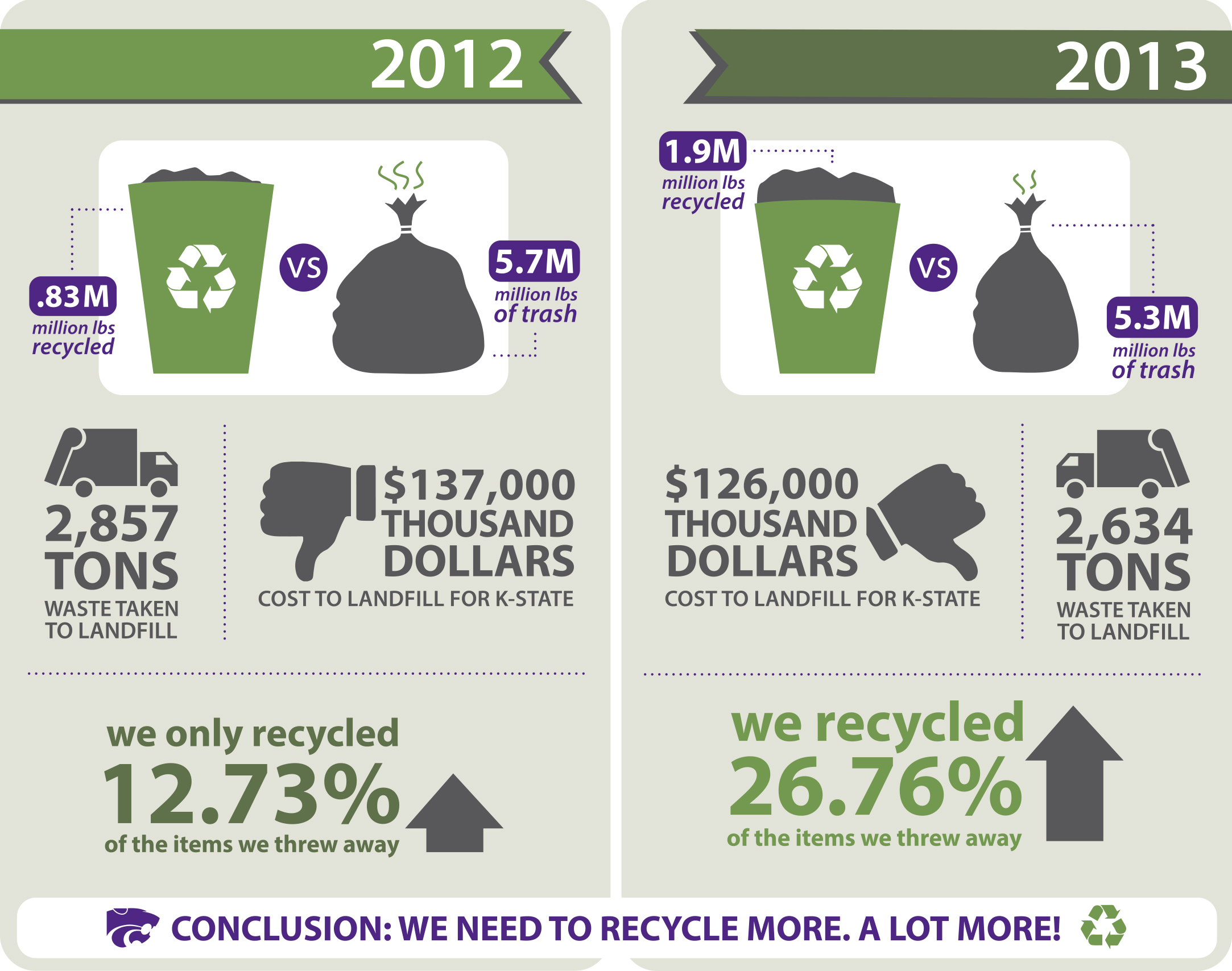 recycling stats 2012/2013