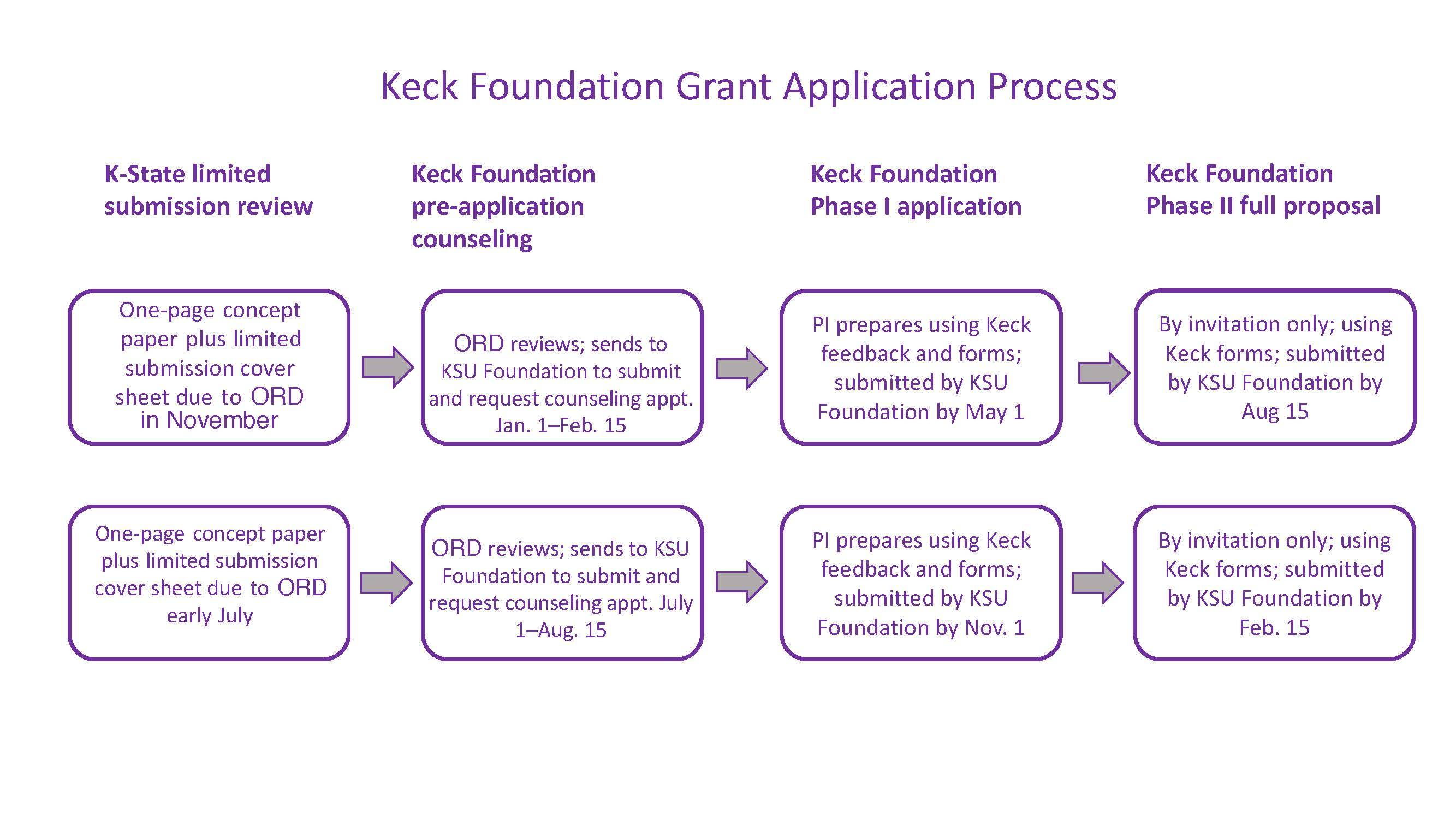 Keck Foundation Limited Submission Guidance